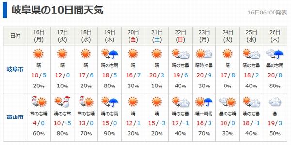 予報 25 日間 天気 岐阜 市
